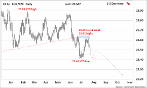 Forex Analysis Chart Eur Czk Update Pushed Back Off 25 60