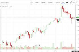 Bank Nifty Candle Chart Live Hollow Candle Chart Unofficed