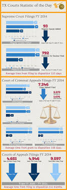 grits for breakfast infographics on texas court system filings at the texas court of criminal appeals declined 17 percent