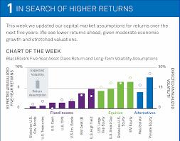 Financial Sense Blackrock Lowers 5 Year Market Outlook