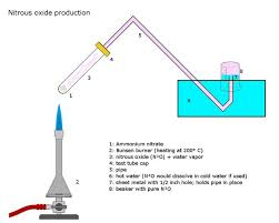 nitrous oxide is prepared by decomposing ammonium nitrate to produce nitrous oxide and water vapor