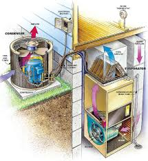 home air conditioning system. central air conditioner home conditioning system o