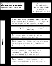 Бухгалтерский учет и аудит Анализ эффективности использования  Цель и задачи анализа эффективности использования материально производственных запасов