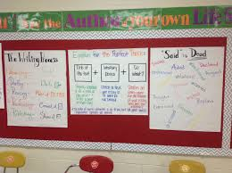 Classroom Decoration Charts For High School Anchor Charts For High School English Class Bulletin Board