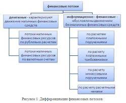 Особенности управления финансовыми потоками в логистических  Диф я фин потоков jpg Под управлением финансовыми