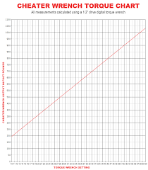 Lug Nut Torque Chart Half Inch Drive Torque Adapter