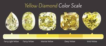 Fancy Color Diamond Chart Yellow Diamond Color Scale Did You Know That Yellow