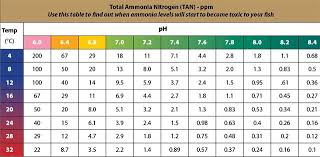 Api Gh And Kh Conversion Chart 43 True To Life Ammonia Temperature Chart