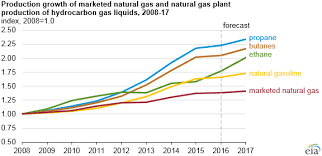 Natural Gas Liquids Price Chart U S Production Of Hydrocarbon Gas Liquids Expected To