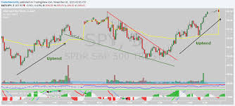 Falling Wedge Chart Pattern The Falling Wedge Chart Patterns Tradermentality Com