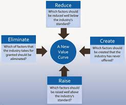 Four Actions Framework Sathish Chandramouli Blue Ocean Strategy