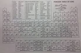 The Name Says It All! (Naming Compounds and Writing Formulas ...
