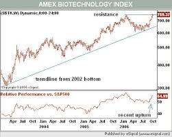 Biotech Stocks With Investor Demand Wsj