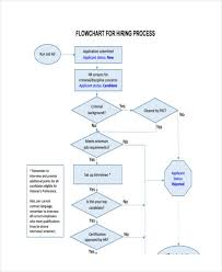 Free 38 Flow Chart Examples In Pdf Examples