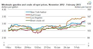 Wholesale Gasoline Price Chart Bedowntowndaytona Com