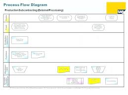 Process Flow Chart Template Gorgeous Production Process Flow Chart Lovely 48 Stages Manufacturing Word