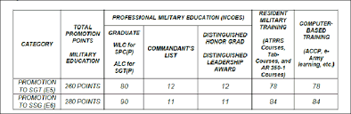 Army Points Chart Army Correspondence Course Program Accp