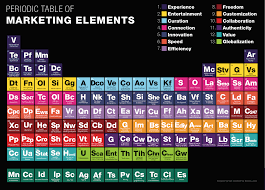 Futureproofing – The Periodic Table of Trends   Sean Moffitt