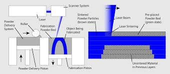 chart pro copy service what is 3d printing how does a 3d printer work learn 3d