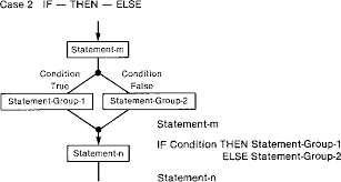 Figure 3 From Structured D Chart A Diagrammatic Methodology