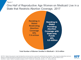 Does health insurance cover abortion? Coverage For Abortion Services In Medicaid Marketplace Plans And Private Plans Kff