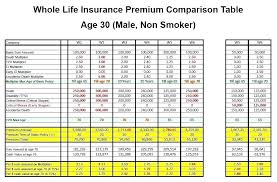 Free Whole Life Insurance Quotes