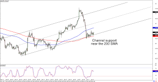 Chart Art Cad Jpys Uptrend And Gbp Cads Long Term Range