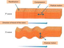 Body Wave An Overview Sciencedirect Topics