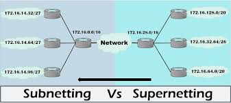 Difference Between Subnetting And Supernetting With