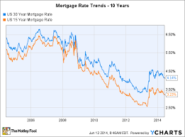 30 Year Mortgage Rates Chart 2014 3 Reasons Mortgage Rate Trends Arent Your Friend Right Now