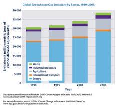 Greenhouse Gas Wikipedia