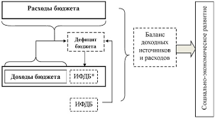 Источники финансирования дефицита бюджета в России Источники финансирования дефицита бюджета в России
