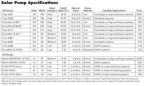 Taco Pump Sizing Chart Water Resistant Spray Boocoovoodoo Co