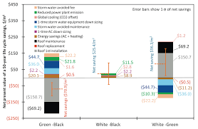 white green or black roofs new report