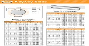 Imperial Keyway Chart Transeals Keyway Chart Pdf Document