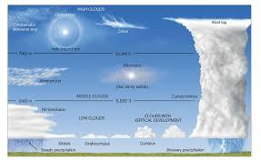 Cloud Chart Cloud Type Weather Cloud Nimbostratus Clouds