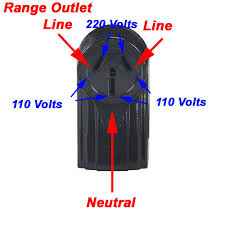 electric dryer receptacle blow drying 4 types of electrical receptacles explained doityourself com