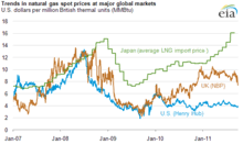 Gas Prices Usa Chart Natural Gas Prices Wikipedia