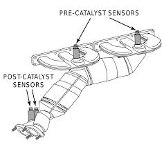 bmw e36 oxygen sensor wiring diagram bmw image e46 m3 o2 sensor wiring diagram wiring diagrams and schematics on bmw e36 oxygen sensor wiring