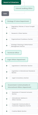 Us Government Departments Chart Organizational Chart About Us Securities And Commodities