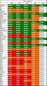 75 Punctual Best Poker Starting Hands Chart