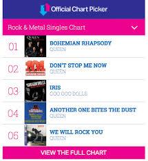 Rhapsody Charts Bohemian Rhapsody The Movie Rocks Its Way To Number 1