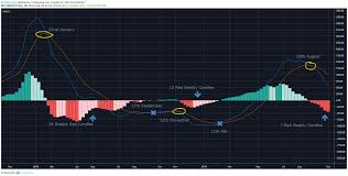 Bitcoin Price Flatlines At 8 4k As Bollinger Bands Predict