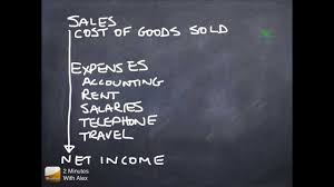 Income Statement Contd Cost Of Goods Sold Gross Profit Expenses