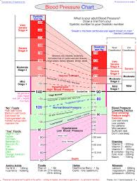 Blood Pressure Pulse Chart By Age Blood Pressue Chart
