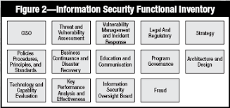 Cisa Org Chart Developing An Information Security And Risk Management Strategy
