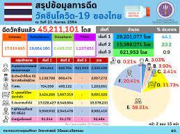 Infographic/Quote - อว. เผยฉีดวัคซีนของไทย ณ วันที่ 21 กันยายน ฉีดวัคซีนแล้ว  45,211,101 โดส และทั่วโลกแล้ว 5,984 ล้านโดส ใน 205 ประเทศ/เขตปกครอง  ส่วนอาเซียนฉีดแล้วทุกประเทศ รวมกันกว่า 334.91 ล้านโดส  โดยจังหวัดของไทยที่ฉีดมากที่สุด คือ กรุงเทพฯ โดยฉีด ...