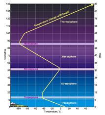 Lapse Rate Atmospheric Lapse Rate Encyclopedia Article Citizendium