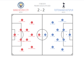 Best ⭐️manchester city vs tottenham hotspur⭐️full match preview & analysis of this premier league game is made by experts. Premier League 2019 20 Manchester City Vs Tottenham Hotspur Tactical Analysis