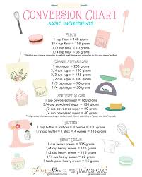 Butter To Shortening Conversion Chart 11 Baking Charts That Will Make Any Beginner An Expert In